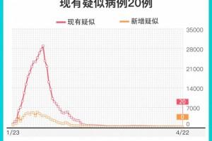 31省份新冠肺炎新增疑似病例初次报零
