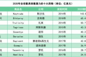2021最新预测这10个药卖得最好(附名单)