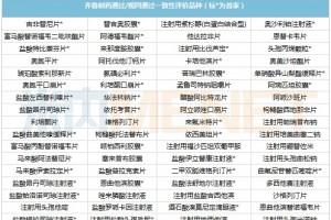 齐鲁2款注射剂过评11个品种入局第五批集采