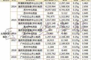 从GPO到国采大品种市场格局变化分析